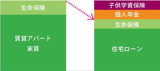 賃貸料・生命保険合わせて月々2万円軽減を表したグラフ