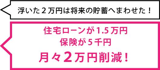 住宅ローンが1.5万円保険が5千円月々2万円削減!