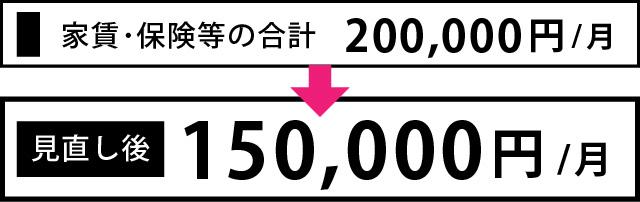 家賃保険料等の見直しにより5万円軽減